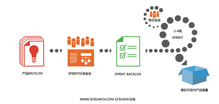 ScrumCN_Scrum_Process_710